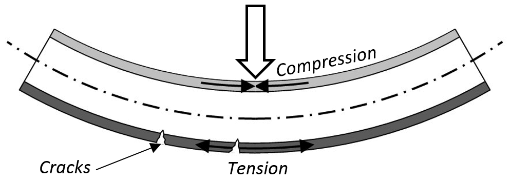 3 point bend compression tension