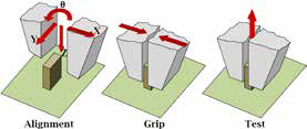 Alignment-grip-test