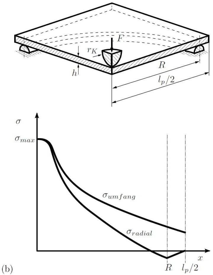 Ball Ring Bend