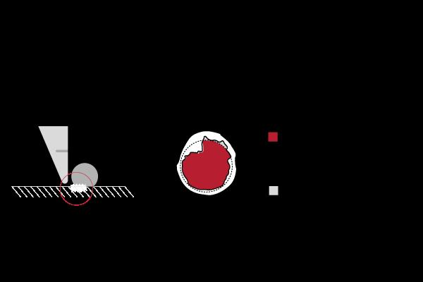 Ball-failure-shear