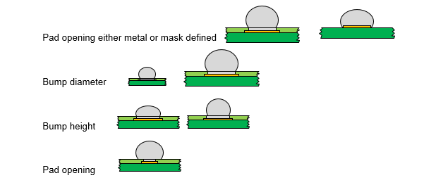 Construction solder balls pad opening bump