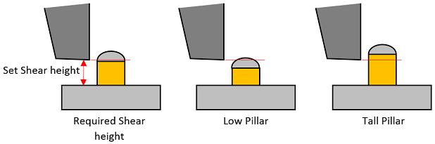 Copper-pillar-low-high-shear-height