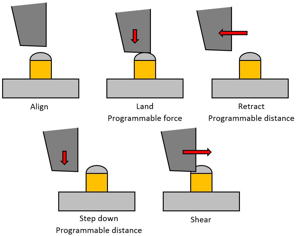 Copper pillar top landing test sequence