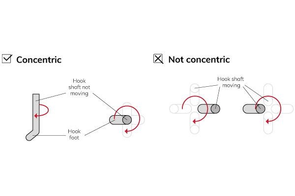 Hook-concentricity-correction