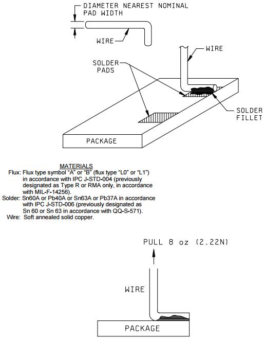 MIL-STD-883-2004-7-FIGURE-2-solder-pad-adhesion