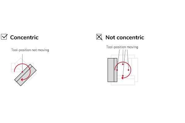 Shear-concentricity-correction