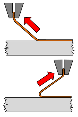 Vector ribbon