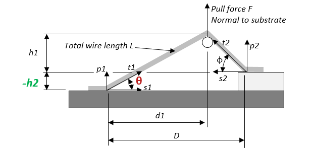Wire-pull-distance-from-second-bond
