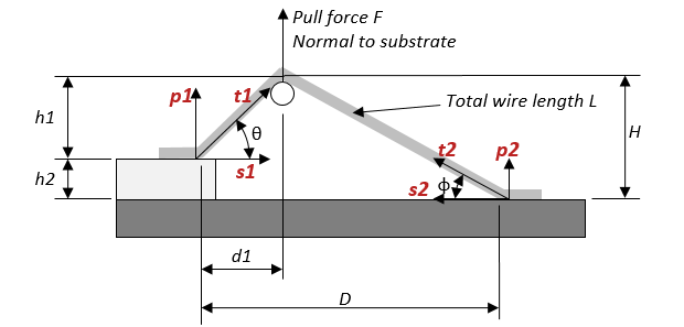 Wire-pull-force-schematic