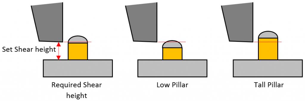 Copper pillar low high shear height