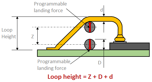 Loop height schematic