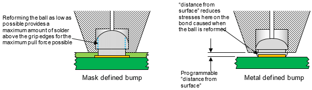 Mask defined versus metal defined bumps