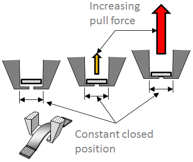 Tweezer pull constant closing position